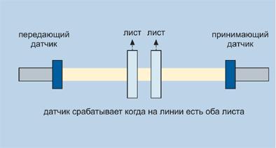 Контроль сдвоенных листов