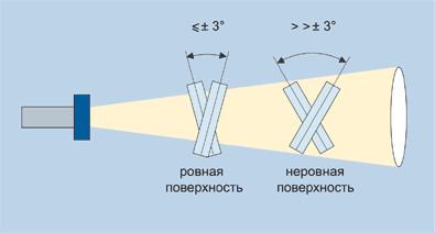 Диапазон ультразвукового датчика